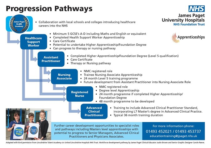 Progressionpathways
