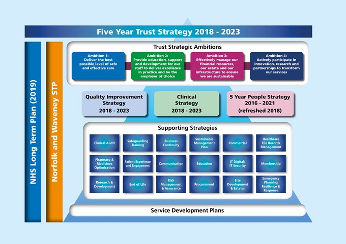 Five Year Strategy Chart